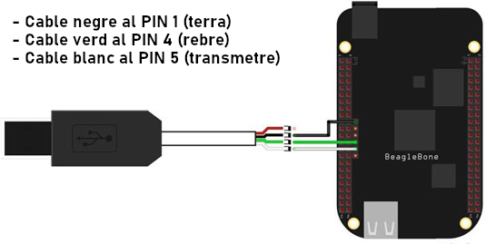 beaglebone black connexio pins