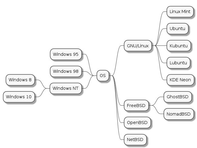 PlantUML, generador de diagrames de flux i mapes mentals